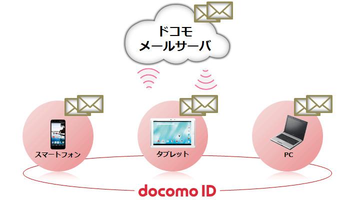 docomo-mail