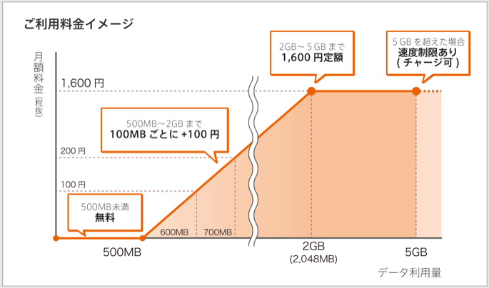So-netの0SIM料金表