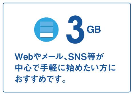 Fiimoの3GBデータ量