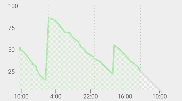 ASUS ZenWatch 2のバッテリー事情