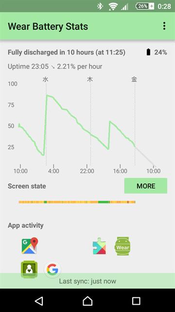 ASUS ZenWatch 2の毎日充電したバッテリー残量グラフ