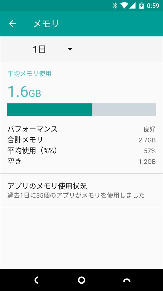 3GB中1.6GBのメモリを使用している